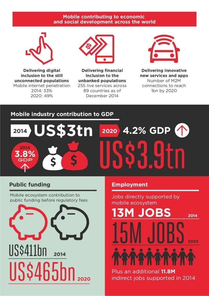 gsma-global-mobile-economy-2015-7-1024 (1)