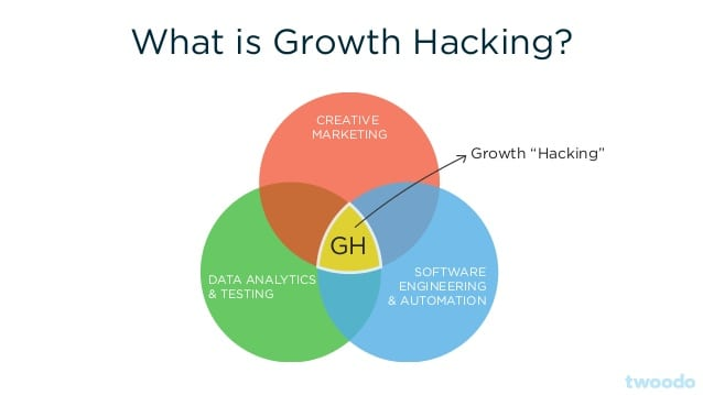 growth-hacking-guide-mindset-framework-and-tools-8-638