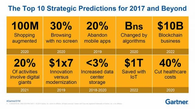 gartners-top-strategic-predictions-for-2017-and-beyond_f5mb-640