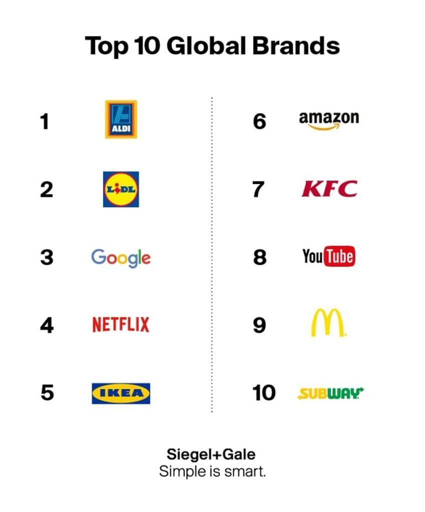 SG-Top-10-Global-Brands-1