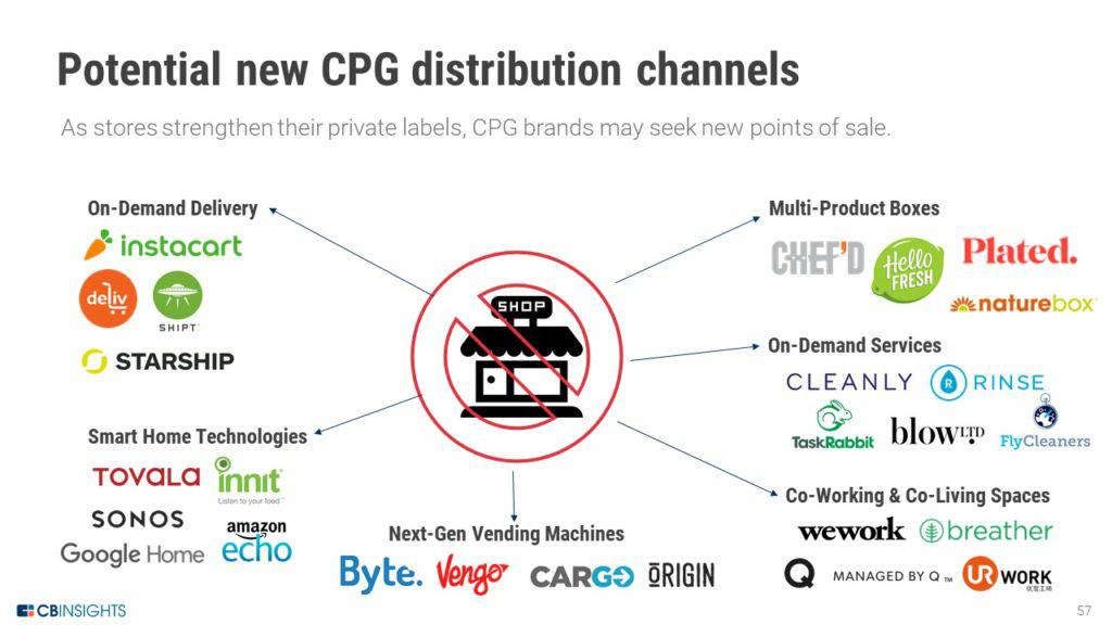1.25-New-CPG-distribution-channels-could-replace-the-store-1024x576