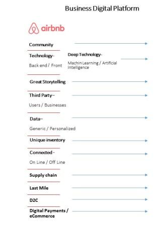 Business Digital Platform